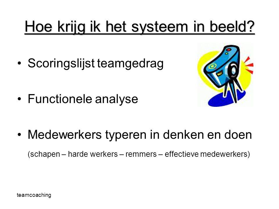 teamcoaching Hoe krijg ik het systeem in beeld? Scoringslijst teamgedrag Functionele analyse Medewerkers typeren in denken en doen (schapen – harde we