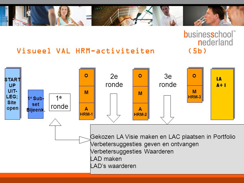 Visueel VAL HRM-activiteiten (5b) A HRM-1 A HRM-1 START UP UIT- LEG; Site open START UP UIT- LEG; Site open M M O O A HRM-2 A HRM-2 M M O O M HRM-3 M
