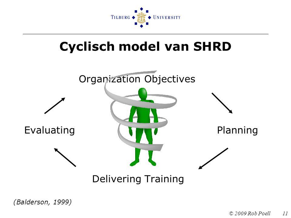 Cyclisch model van SHRD Organization Objectives EvaluatingPlanning Delivering Training (Balderson, 1999) © 2009 Rob Poell 11