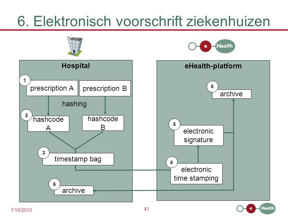 41 7/10/2010 6. Elektronisch voorschrift ziekenhuizen Hospital prescription A 1 hashcode A eHealth-platform 2 hashing prescription B hashcode B timest