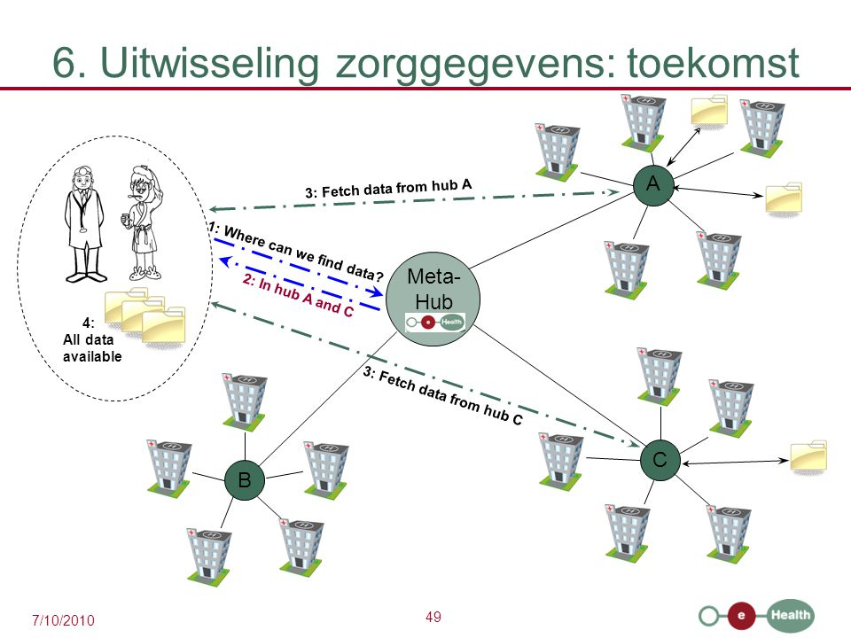 49 7/10/2010 6. Uitwisseling zorggegevens: toekomst A C B 1: Where can we find data.