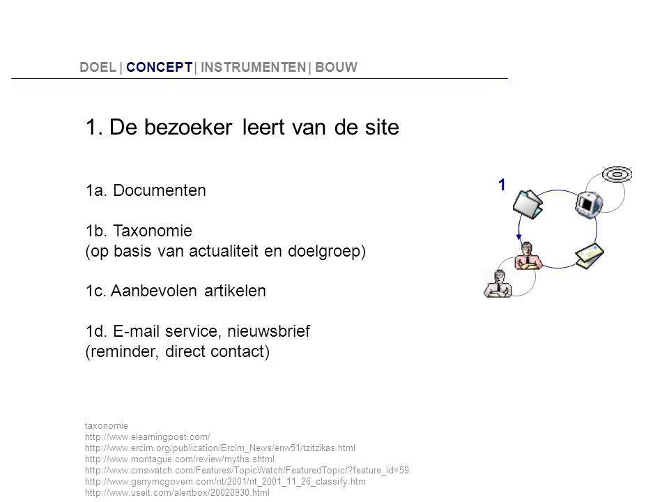 1. De bezoeker leert van de site 1a. Documenten 1b. Taxonomie (op basis van actualiteit en doelgroep) 1c. Aanbevolen artikelen 1d. E-mail service, nie