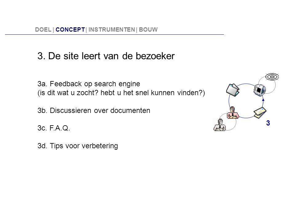 3. De site leert van de bezoeker 3a. Feedback op search engine (is dit wat u zocht? hebt u het snel kunnen vinden?) 3b. Discussieren over documenten 3