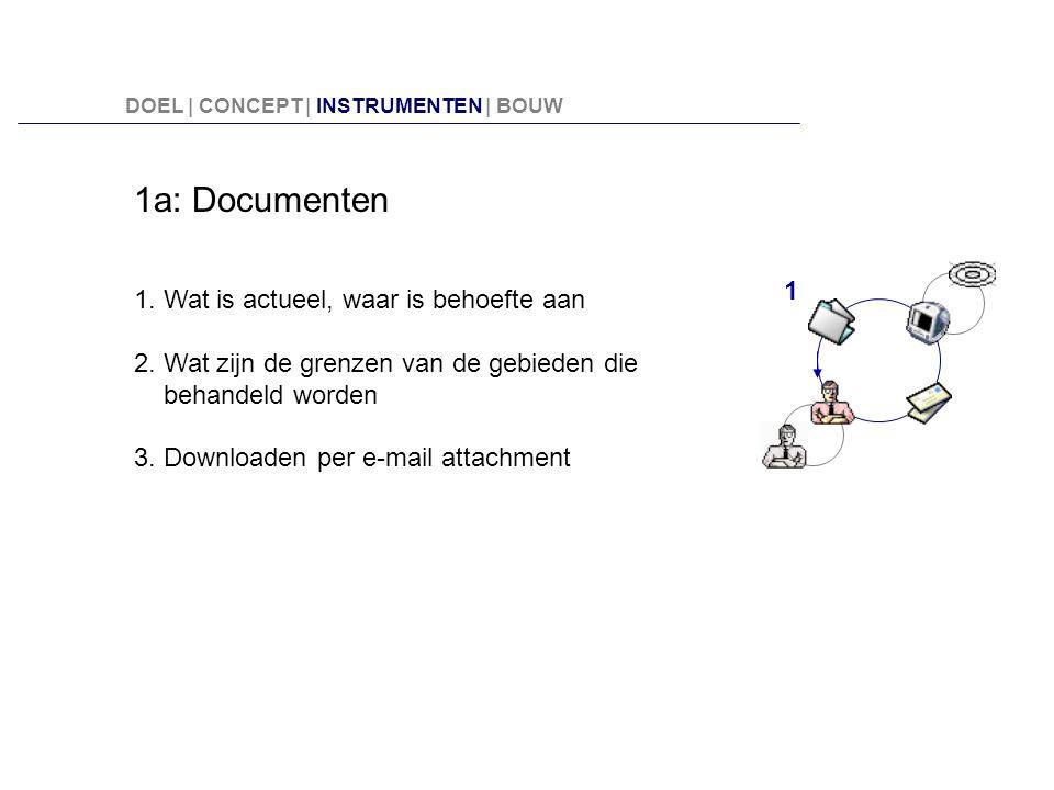 1a: Documenten 1. Wat is actueel, waar is behoefte aan 2. Wat zijn de grenzen van de gebieden die behandeld worden 3. Downloaden per e-mail attachment