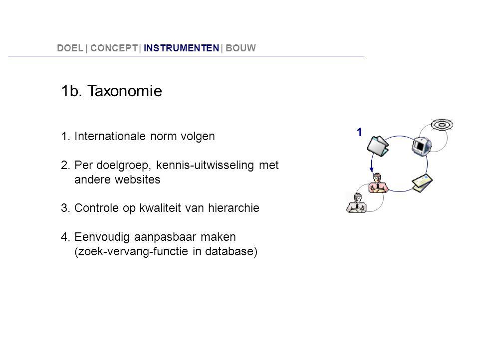 1b. Taxonomie 1. Internationale norm volgen 2. Per doelgroep, kennis-uitwisseling met andere websites 3. Controle op kwaliteit van hierarchie 4. Eenvo