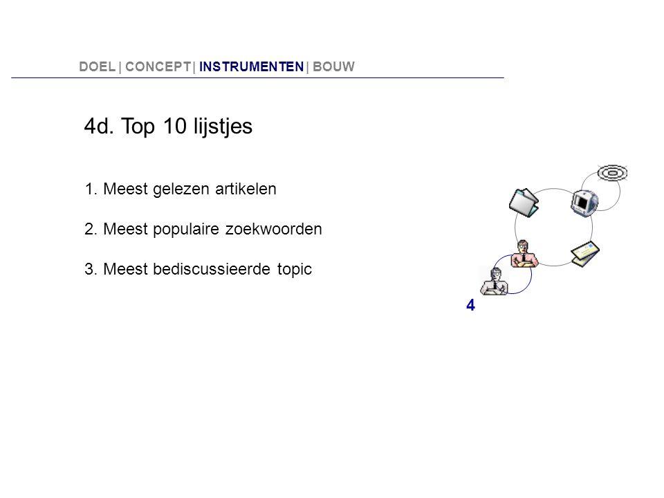 4d. Top 10 lijstjes 1. Meest gelezen artikelen 2. Meest populaire zoekwoorden 3. Meest bediscussieerde topic 4 DOEL | CONCEPT | INSTRUMENTEN | BOUW