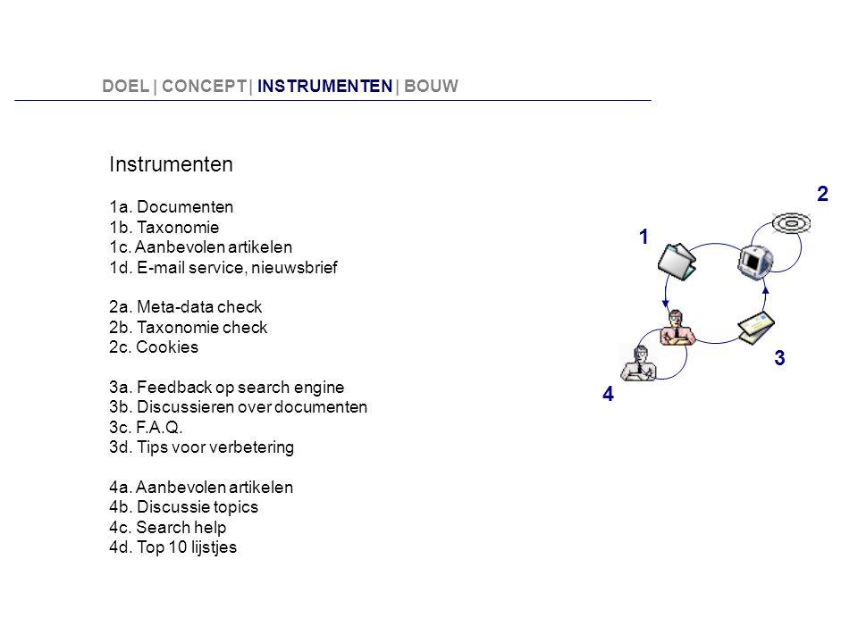 Instrumenten 1a. Documenten 1b. Taxonomie 1c. Aanbevolen artikelen 1d. E-mail service, nieuwsbrief 2a. Meta-data check 2b. Taxonomie check 2c. Cookies