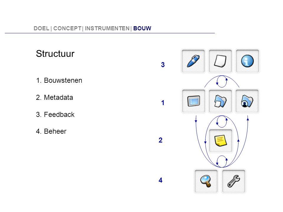 Structuur 1. Bouwstenen 2. Metadata 3. Feedback 4. Beheer 3 2 1 4 DOEL | CONCEPT | INSTRUMENTEN | BOUW