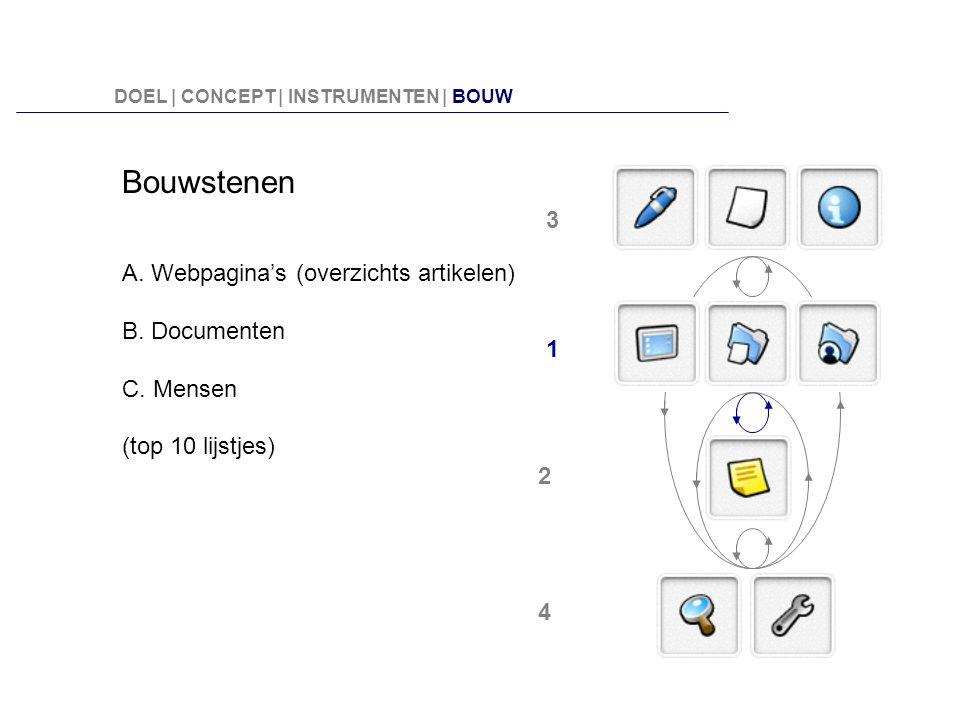 Bouwstenen A. Webpagina's (overzichts artikelen) B. Documenten C. Mensen (top 10 lijstjes) 3 2 1 4 DOEL | CONCEPT | INSTRUMENTEN | BOUW