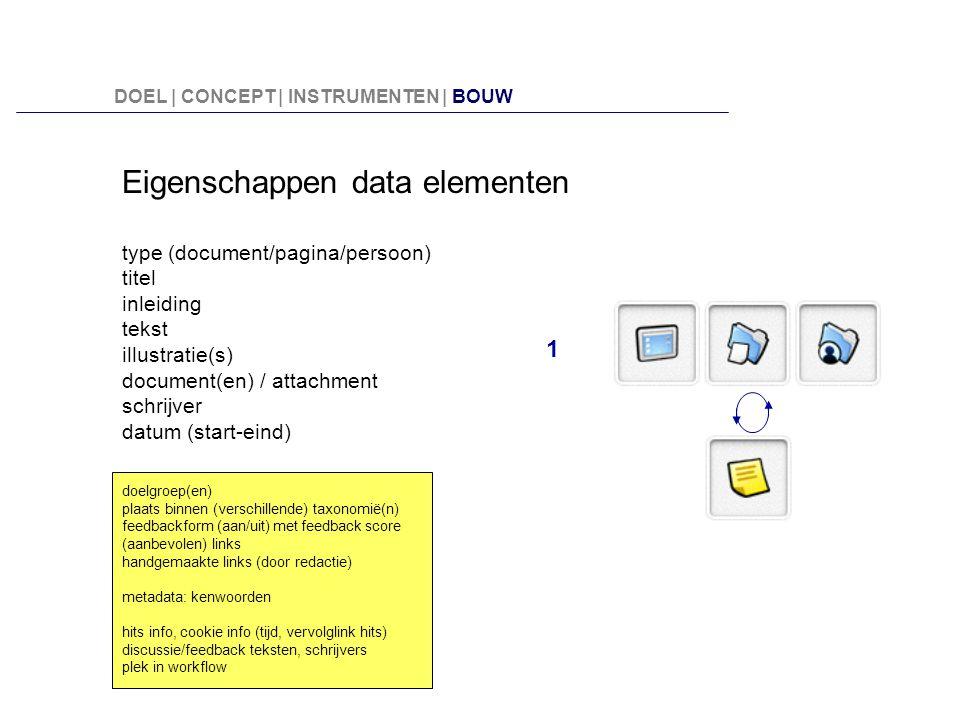 1 Eigenschappen data elementen type (document/pagina/persoon) titel inleiding tekst illustratie(s) document(en) / attachment schrijver datum (start-ei