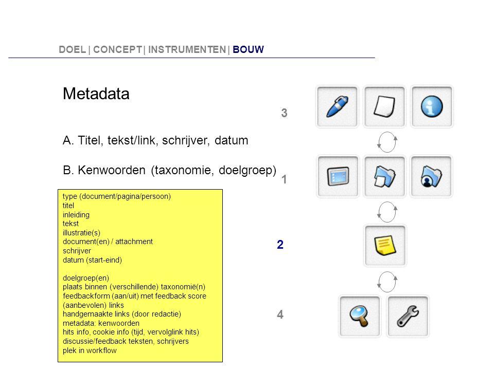 3 2 1 4 Metadata A. Titel, tekst/link, schrijver, datum B. Kenwoorden (taxonomie, doelgroep) type (document/pagina/persoon) titel inleiding tekst illu