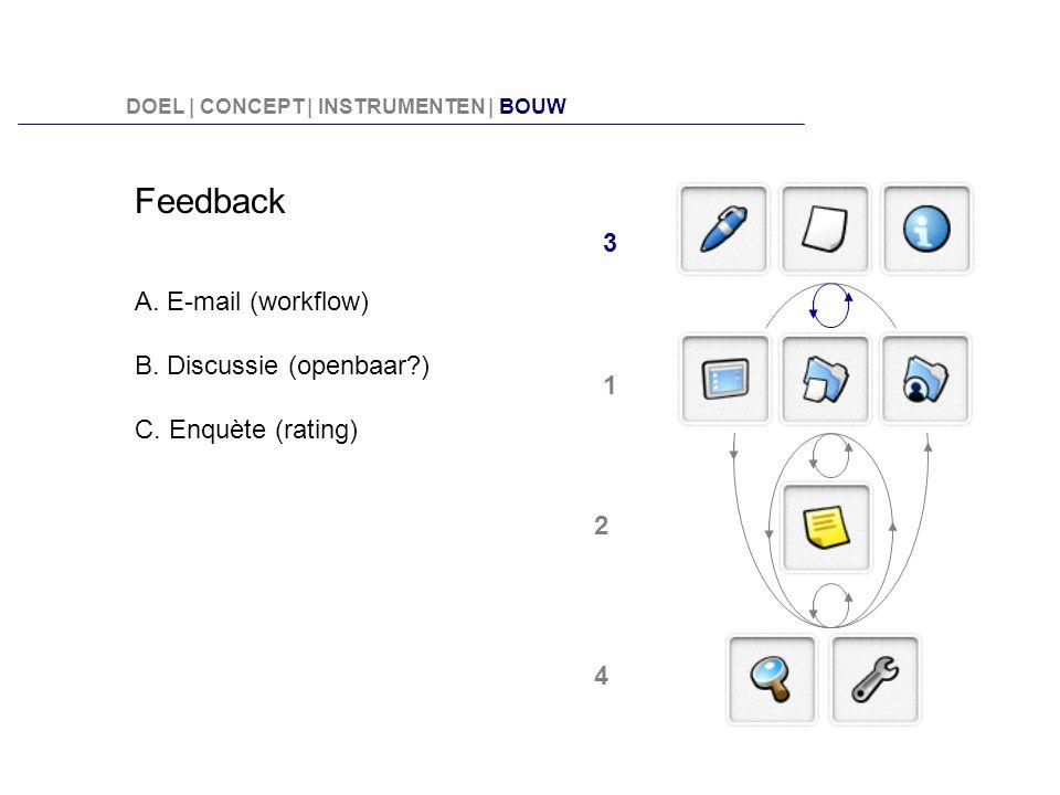 Feedback A. E-mail (workflow) B. Discussie (openbaar?) C. Enquète (rating) 3 2 1 4 DOEL | CONCEPT | INSTRUMENTEN | BOUW