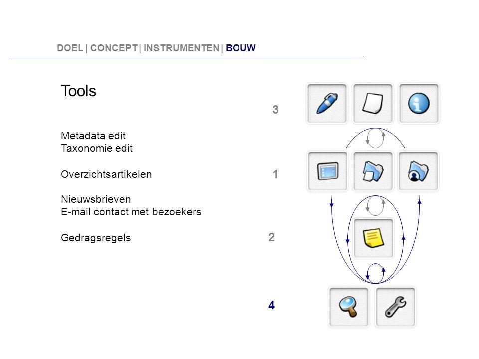 Tools Metadata edit Taxonomie edit Overzichtsartikelen Nieuwsbrieven E-mail contact met bezoekers Gedragsregels 3 2 1 4 DOEL | CONCEPT | INSTRUMENTEN