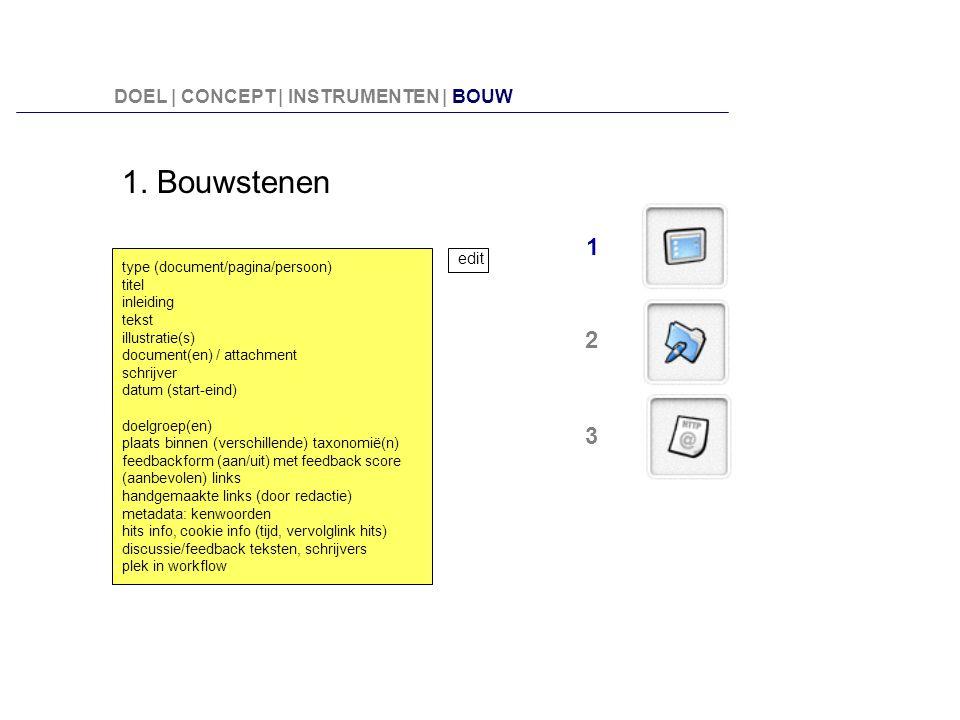 1. Bouwstenen type (document/pagina/persoon) titel inleiding tekst illustratie(s) document(en) / attachment schrijver datum (start-eind) doelgroep(en)