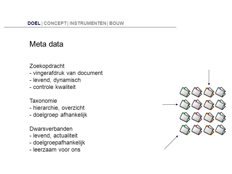 Meta data Zoekopdracht - vingerafdruk van document - levend, dynamisch - controle kwaliteit Taxonomie - hierarchie, overzicht - doelgroep afhankelijk