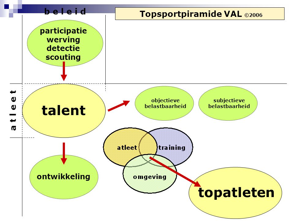 Talentdetectie - concreet Wie testen we.Wat testen we.