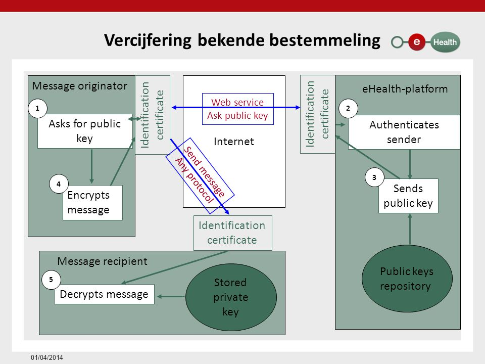 Vercijfering onbekende bestemmeling 01/04/2014 User 2 Recipient User 1 Originator Key Management / Depot Messages Depot 1 asks for key 2 sends key Symmetric key Encrypted with public key of user 1 3 sends encrypted message Message encrypted with symmetric key Encrypted with public key of Message depot Message encrypted with symmetric key 4 justifies right to obtain key 4 justifies right to obtain message Symmetric key Encrypted with public key of user 2 5 receives key 5 receives message Message encrypted with symmetric key Encrypted with public key of User 2