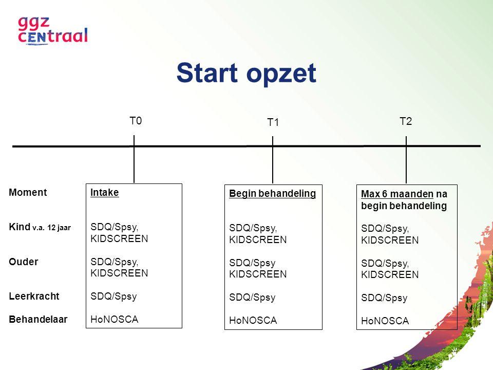 Start opzet Intake SDQ/Spsy, KIDSCREEN SDQ/Spsy, KIDSCREEN SDQ/Spsy HoNOSCA Begin behandeling SDQ/Spsy, KIDSCREEN SDQ/Spsy KIDSCREEN SDQ/Spsy HoNOSCA