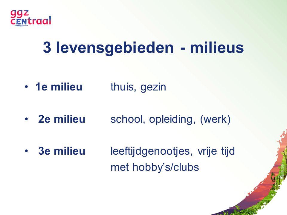 3 levensgebieden - milieus 1e milieuthuis, gezin 2e milieu school, opleiding, (werk) 3e milieuleeftijdgenootjes, vrije tijd met hobby's/clubs
