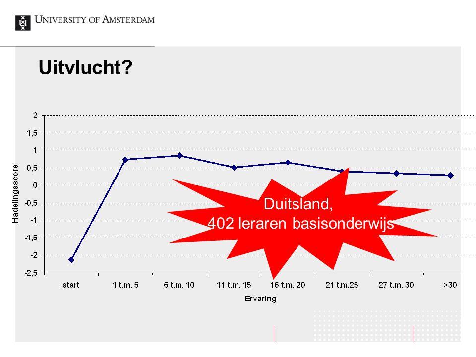 Uitvlucht? Duitsland, 402 leraren basisonderwijs