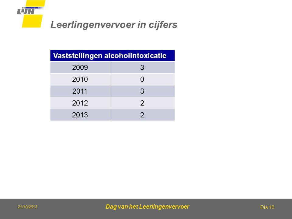 21/10/2013 Dag van het Leerlingenvervoer Leerlingenvervoer in cijfers Dia 10 Vaststellingen alcoholintoxicatie 20093 20100 20113 20122 20132