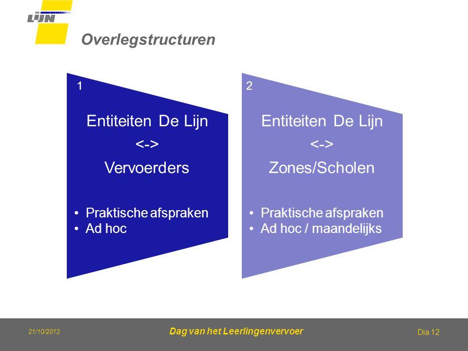21/10/2013 Dag van het Leerlingenvervoer Overlegstructuren Dia 12 Entiteiten De Lijn Vervoerders Praktische afspraken Ad hoc Entiteiten De Lijn Zones/