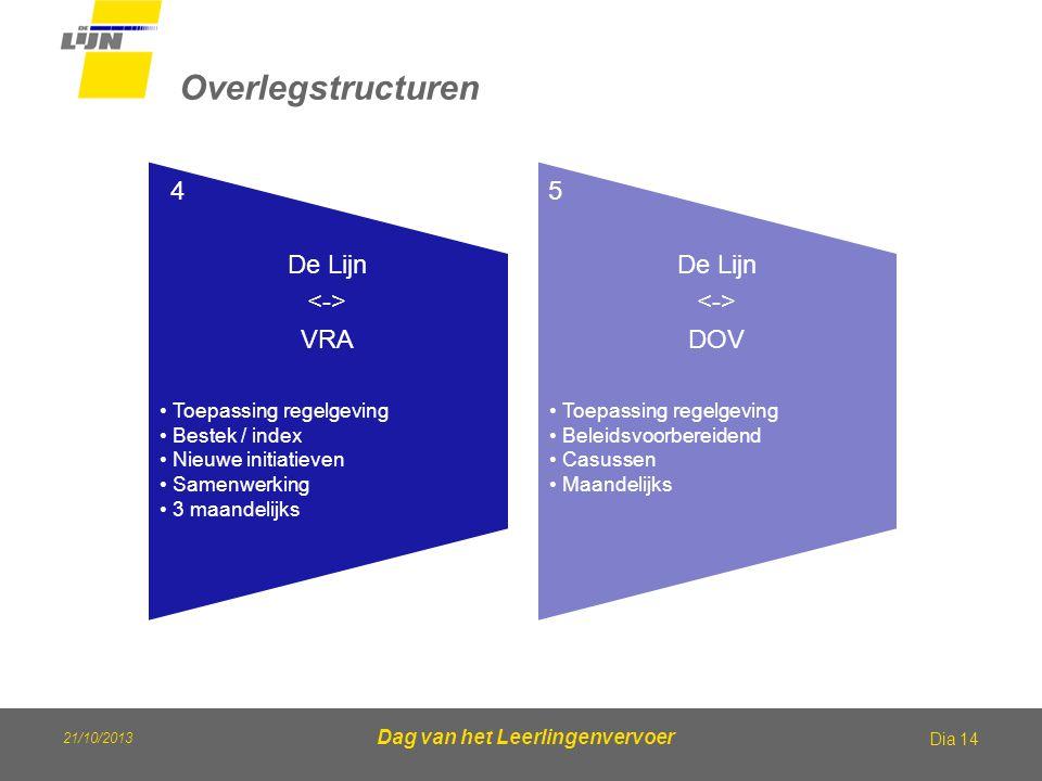 21/10/2013 Dag van het Leerlingenvervoer Overlegstructuren Dia 14 De Lijn VRA Toepassing regelgeving Bestek / index Nieuwe initiatieven Samenwerking 3