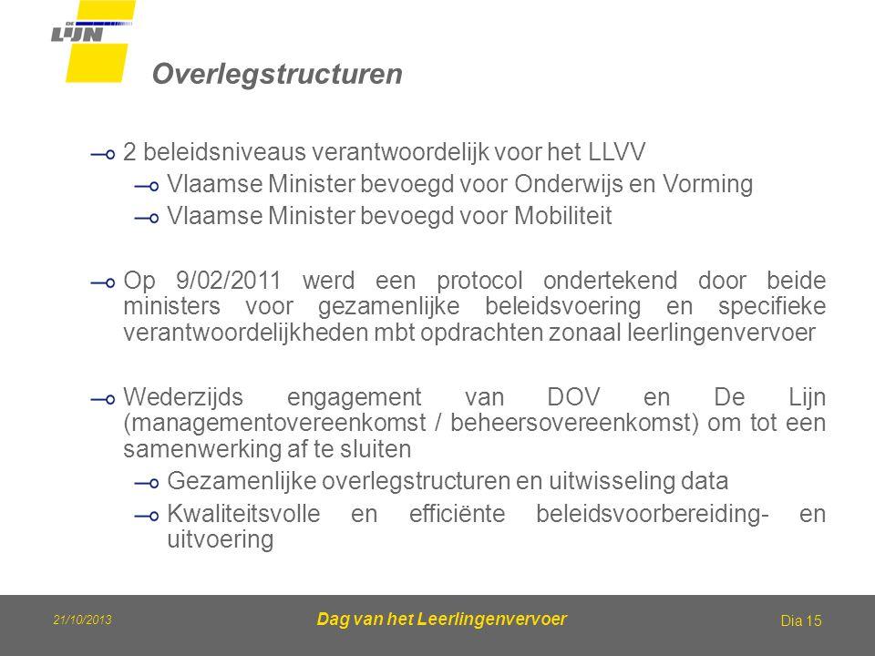 21/10/2013 Dag van het Leerlingenvervoer Overlegstructuren Dia 15 2 beleidsniveaus verantwoordelijk voor het LLVV Vlaamse Minister bevoegd voor Onderw
