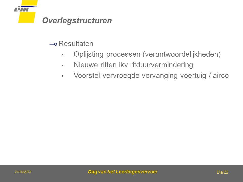 21/10/2013 Dag van het Leerlingenvervoer Overlegstructuren Dia 22 Resultaten Oplijsting processen (verantwoordelijkheden) Nieuwe ritten ikv ritduurver