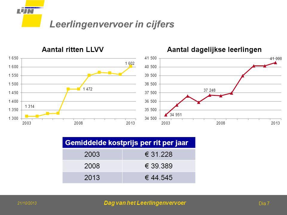 21/10/2013 Dag van het Leerlingenvervoer Leerlingenvervoer in cijfers Dia 7 Gemiddelde kostprijs per rit per jaar 2003€ 31.228 2008€ 39.389 2013€ 44.5