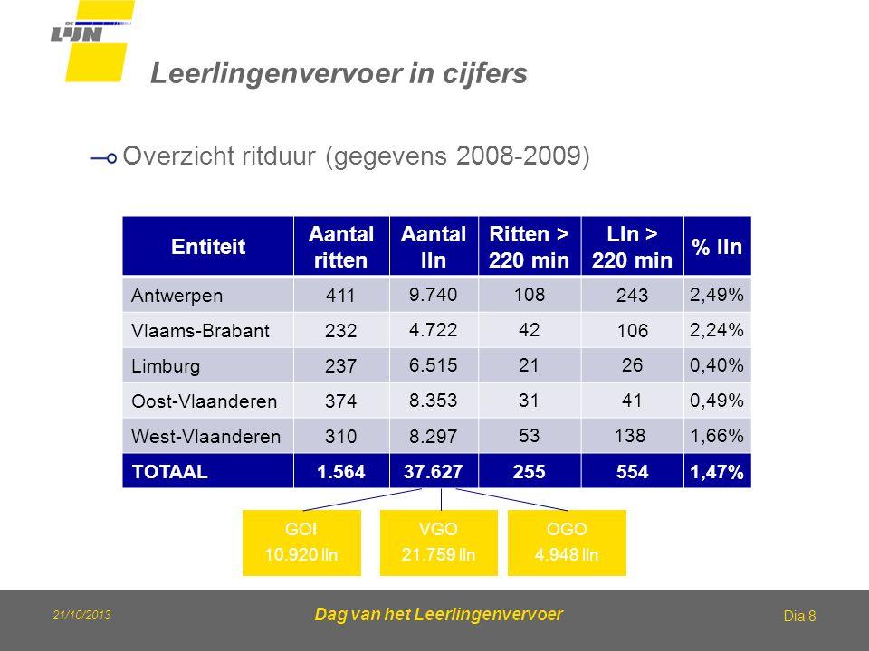 21/10/2013 Dag van het Leerlingenvervoer Leerlingenvervoer in cijfers Dia 8 Overzicht ritduur (gegevens 2008-2009) Entiteit Aantal ritten Aantal lln R