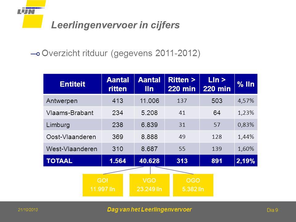 21/10/2013 Dag van het Leerlingenvervoer Leerlingenvervoer in cijfers Dia 9 Overzicht ritduur (gegevens 2011-2012) Entiteit Aantal ritten Aantal lln R