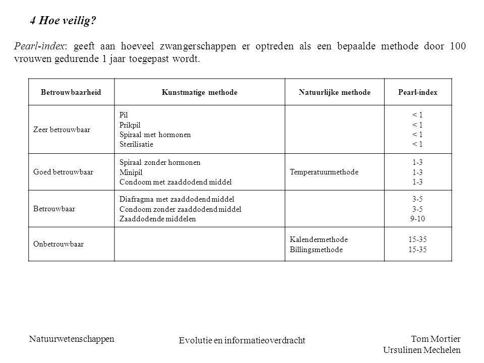 Tom Mortier Ursulinen Mechelen Natuurwetenschappen Evolutie en informatieoverdracht 4 Hoe veilig? BetrouwbaarheidKunstmatige methodeNatuurlijke method