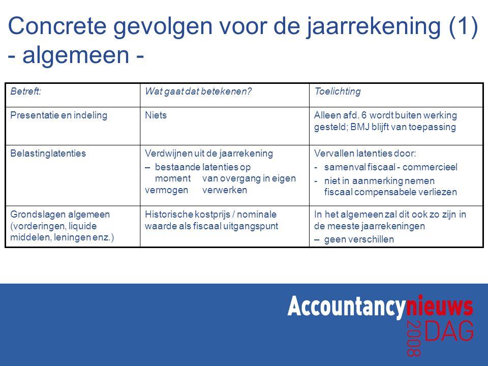 Voorbeeld 3, latenties (bedrijfspand) indien toepassing afdeling 6 (afdeling 6) Bedrijfspand4 Belastinglatentie0,5 (fiscale grondslagen) Bedrijfspand6 Gegevens van het pand WOZ waarde EUR 1.200.000 Fiscale waardering EUR 600.000 (50% hiervan) Waardering bedrijfseconomische grondslagen: EUR 400.000 Relevante balansposten per 31 december 20xx (* Euro 100.000)