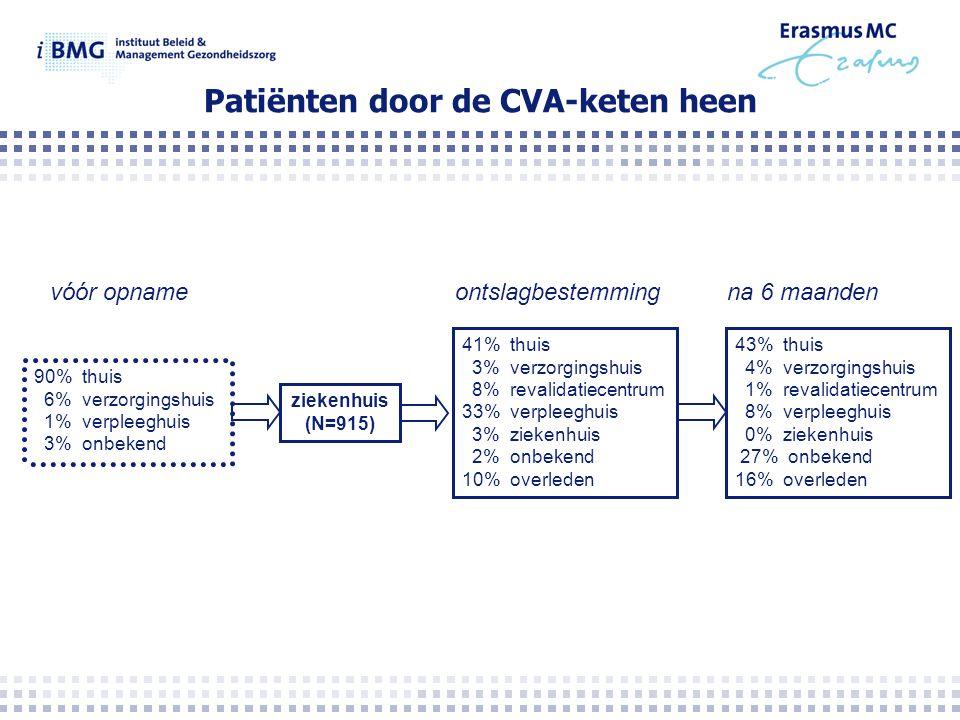 90% thuis 6% verzorgingshuis 1% verpleeghuis 3% onbekend ziekenhuis (N=915) 41% thuis 3% verzorgingshuis 8% revalidatiecentrum 33% verpleeghuis 3% ziekenhuis 2% onbekend 10% overleden 43% thuis 4% verzorgingshuis 1% revalidatiecentrum 8% verpleeghuis 0% ziekenhuis 27% onbekend 16% overleden vóór opnameontslagbestemmingna 6 maanden Patiënten door de CVA-keten heen