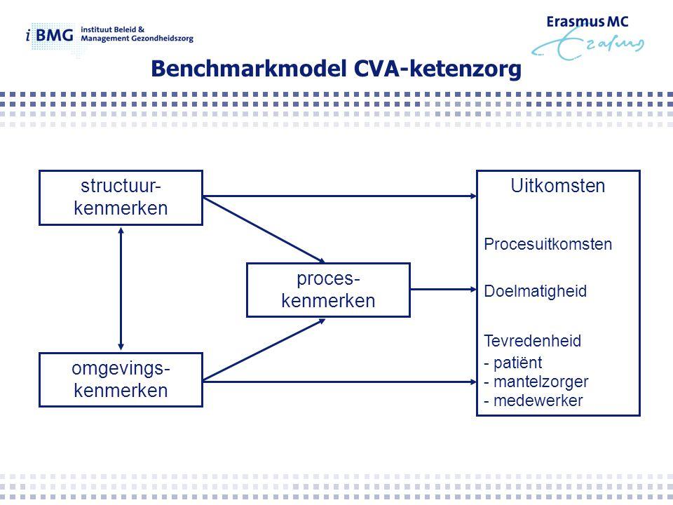 Benchmarkmodel CVA-ketenzorg structuur- kenmerken omgevings- kenmerken proces- kenmerken Uitkomsten Procesuitkomsten Doelmatigheid Tevredenheid - patiënt - mantelzorger - medewerker