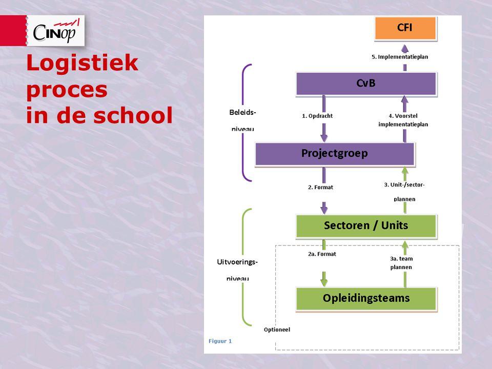 Logistiek proces in de school