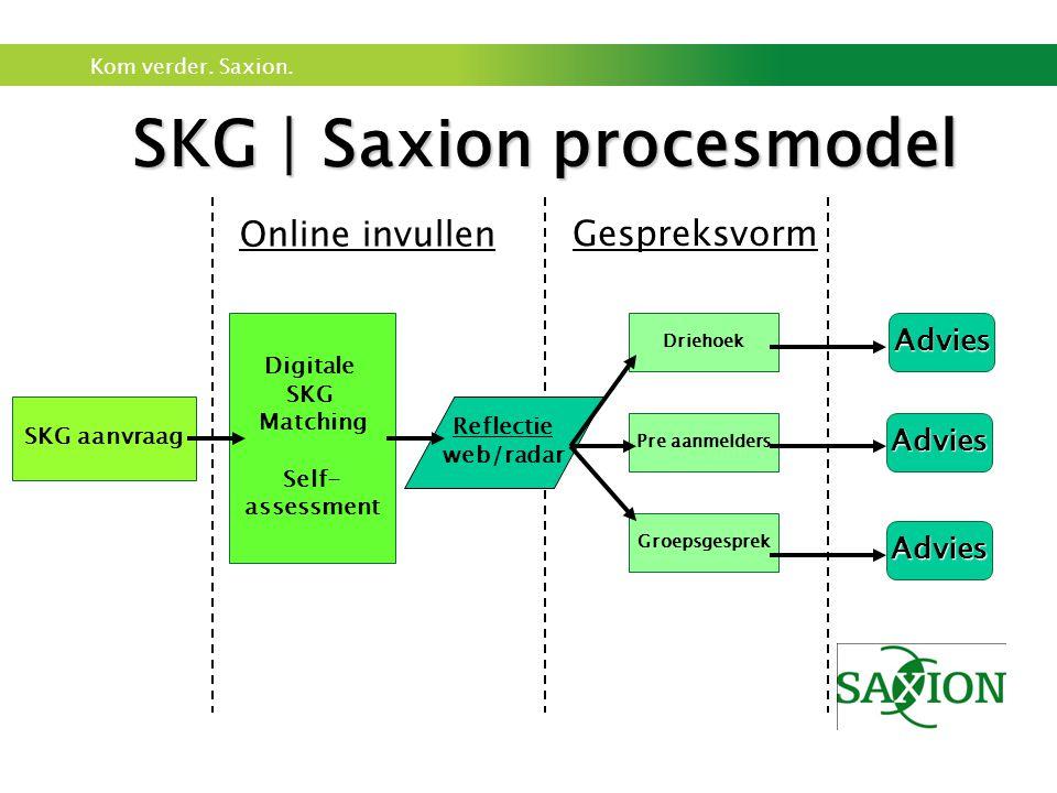 Kom verder. Saxion. SKG | Saxion procesmodel SKG aanvraag Digitale SKG Matching Self- assessment Reflectie web/radar Driehoek Pre aanmelders Groepsges