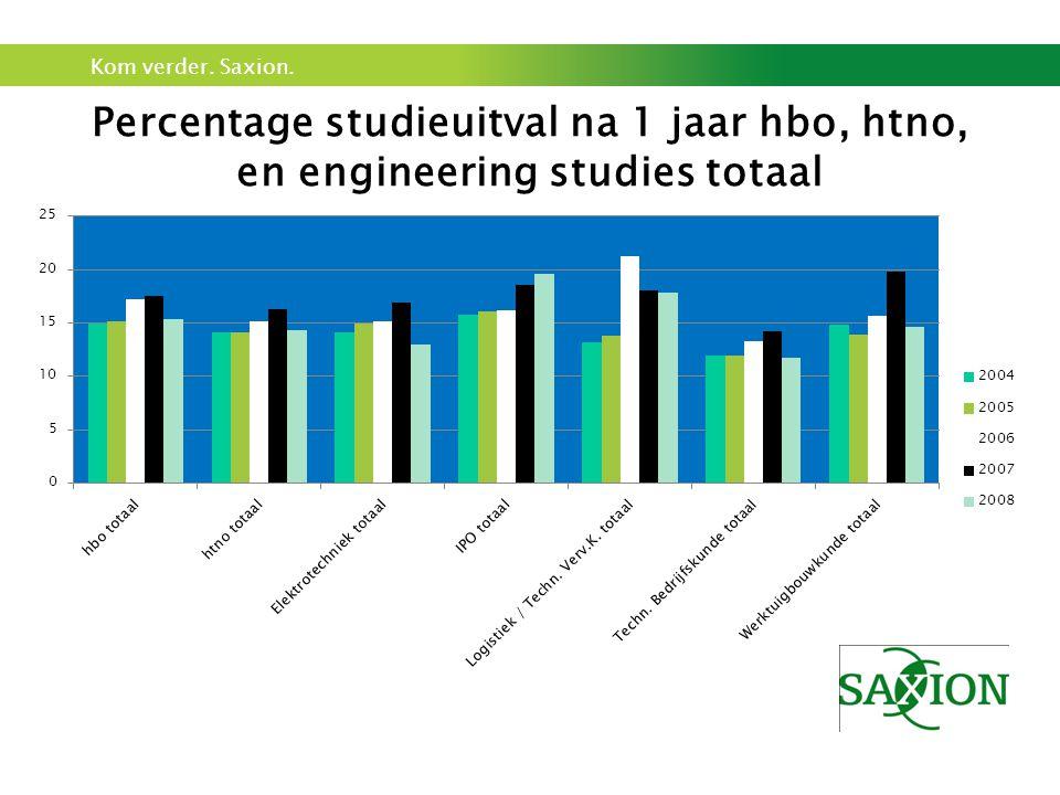 Kom verder. Saxion. Percentage studieuitval na 1 jaar hbo, htno, en engineering studies totaal