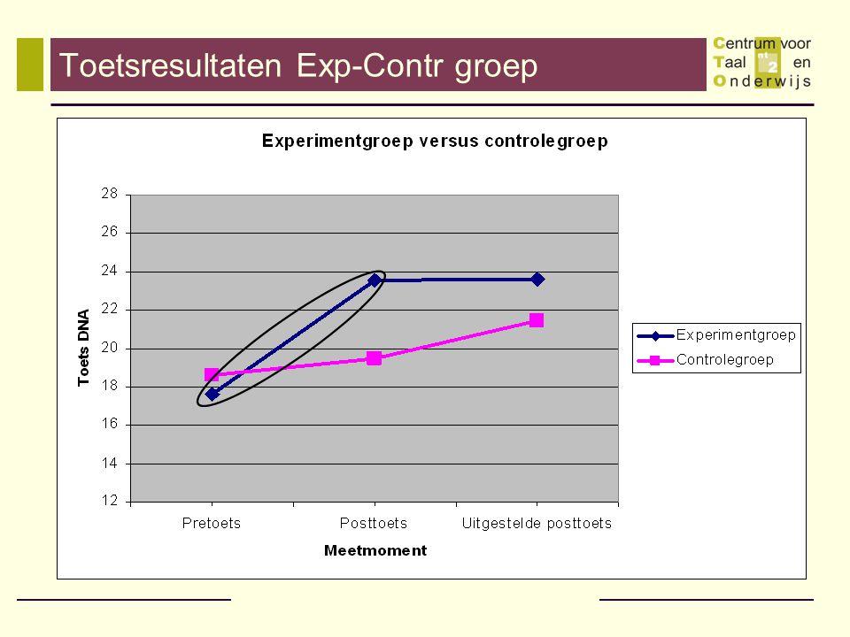 Bijgeleerd.Ja. De experimentgroep doet het beduidend beter dan de controle groep.