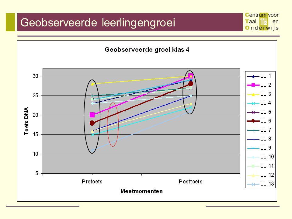 Conclusies op leerlingenniveau De verschillen tussen leerlingen worden kleiner.