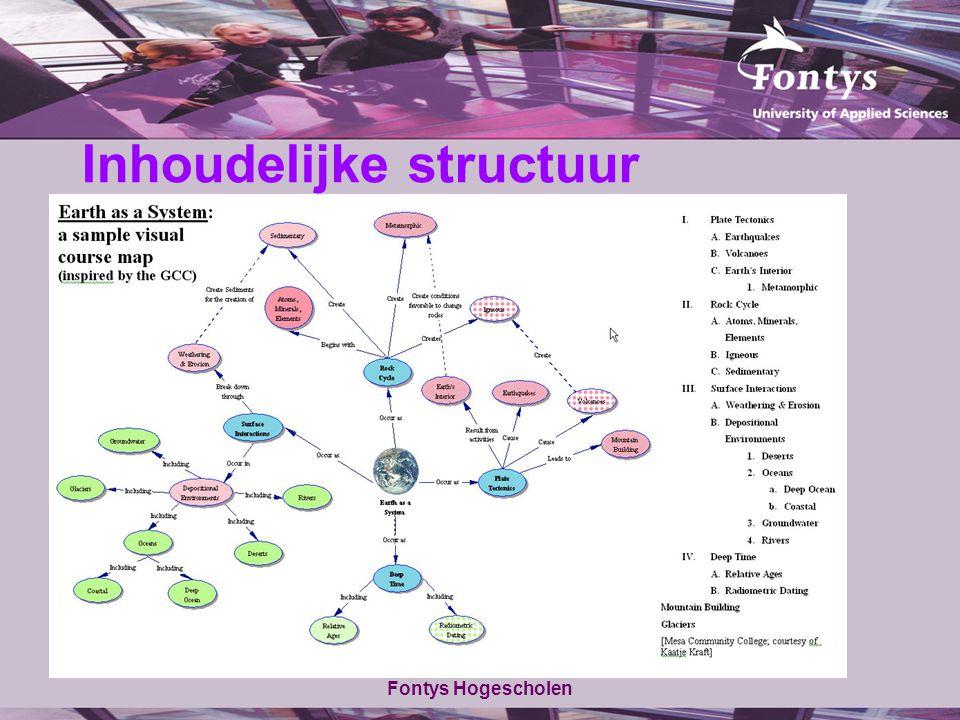 Inhoudelijke structuur Fontys Hogescholen