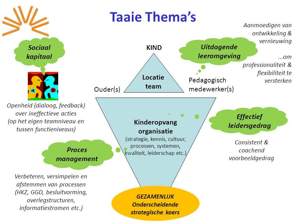 Kinderopvang organisatie (strategie, kennis, cultuur, processen, systemen, kwaliteit, leiderschap etc.) Locatie team KIND Ouder(s) Pedagogisch medewer