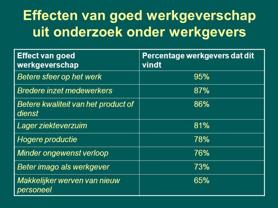Effecten van goed werkgeverschap uit onderzoek onder werkgevers Effect van goed werkgeverschap Percentage werkgevers dat dit vindt Betere sfeer op het