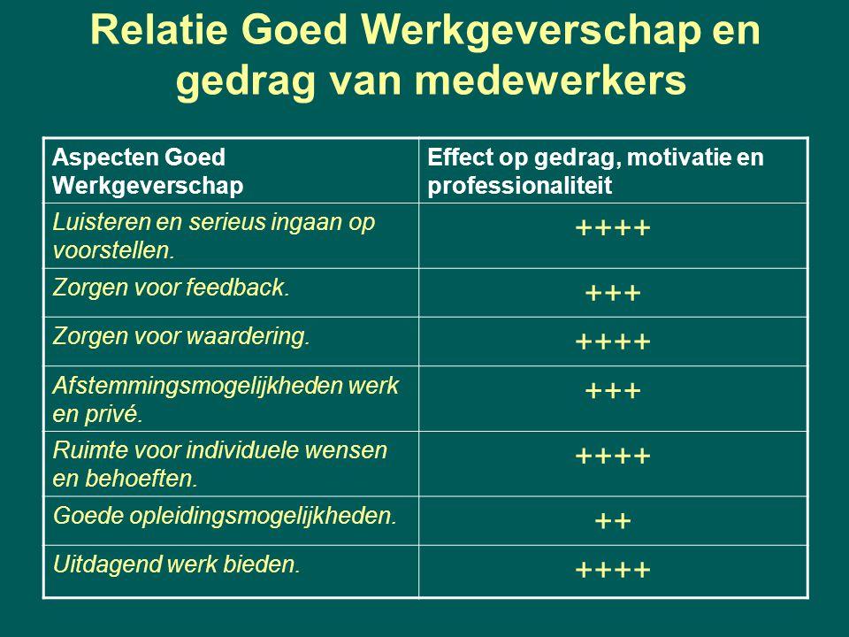 Relatie Goed Werkgeverschap en gedrag van medewerkers Aspecten Goed Werkgeverschap Effect op gedrag, motivatie en professionaliteit Luisteren en serieus ingaan op voorstellen.