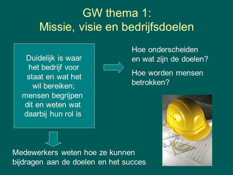 GW thema 1: Missie, visie en bedrijfsdoelen Duidelijk is waar het bedrijf voor staat en wat het wil bereiken; mensen begrijpen dit en weten wat daarbij hun rol is Hoe onderscheiden en wat zijn de doelen.