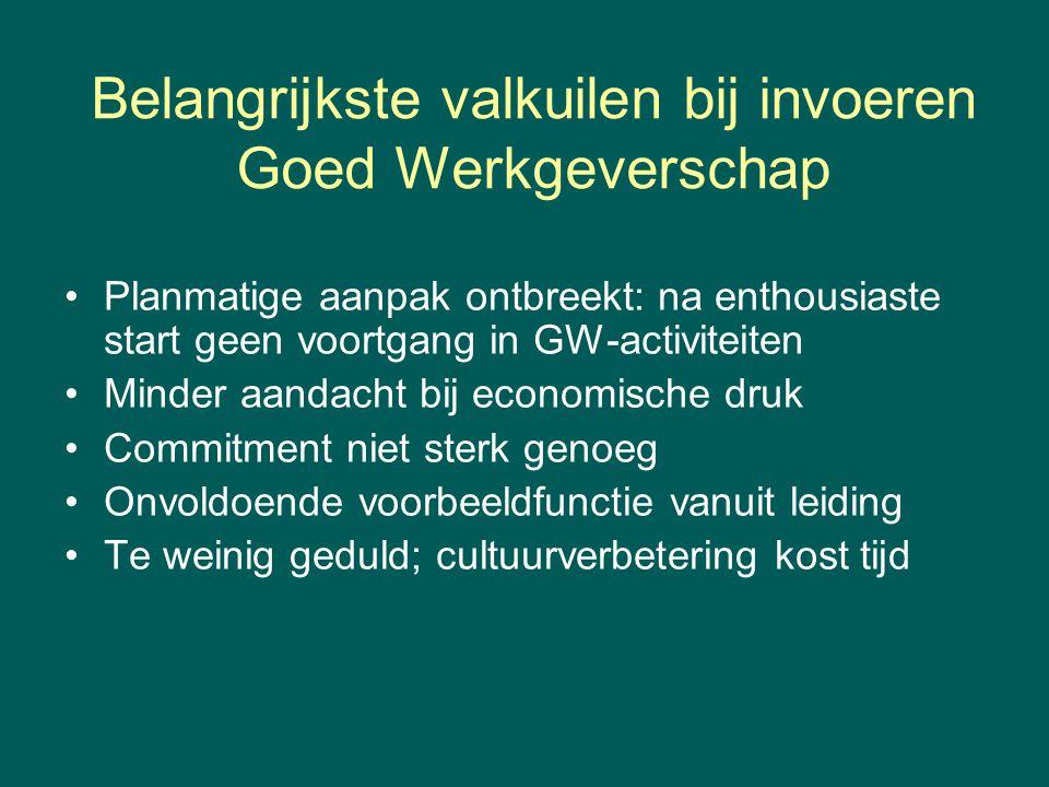 Belangrijkste valkuilen bij invoeren Goed Werkgeverschap Planmatige aanpak ontbreekt: na enthousiaste start geen voortgang in GW-activiteiten Minder a