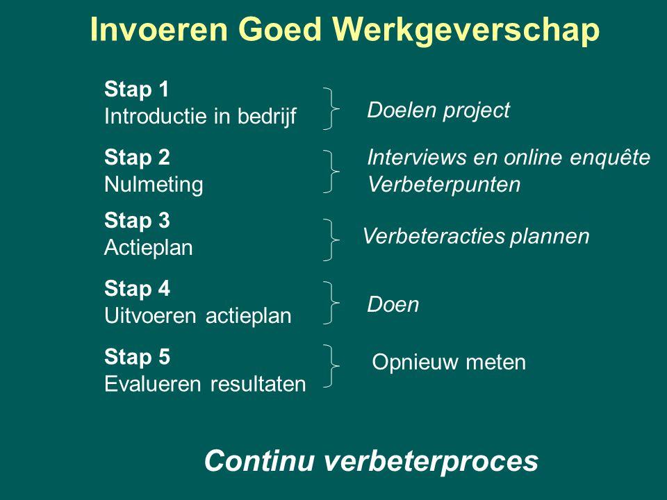 Invoeren Goed Werkgeverschap Stap 1 Introductie in bedrijf Stap 2 Nulmeting Stap 3 Actieplan Continu verbeterproces Stap 4 Uitvoeren actieplan Stap 5