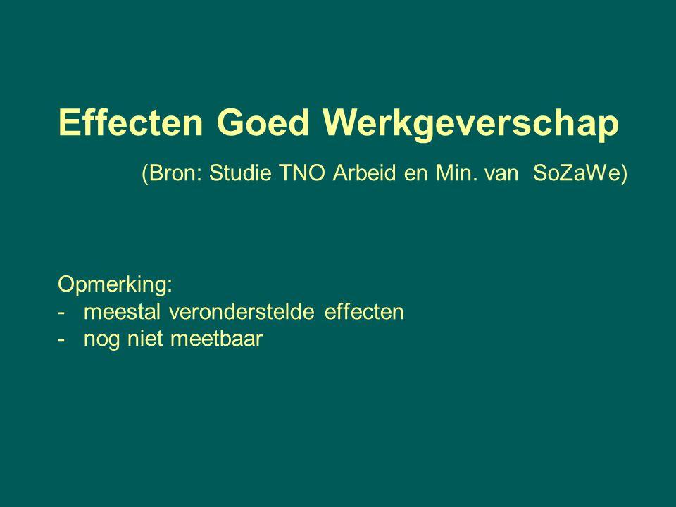 Effecten Goed Werkgeverschap (Bron: Studie TNO Arbeid en Min. van SoZaWe) Opmerking: - meestal veronderstelde effecten - nog niet meetbaar