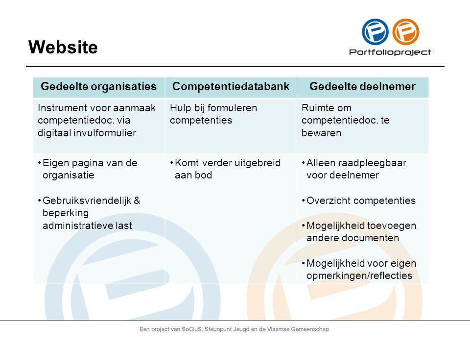 Website Gedeelte organisatiesCompetentiedatabankGedeelte deelnemer Instrument voor aanmaak competentiedoc.